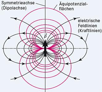 Elektrischer Dipol Elektrizitat Einfach Erklart